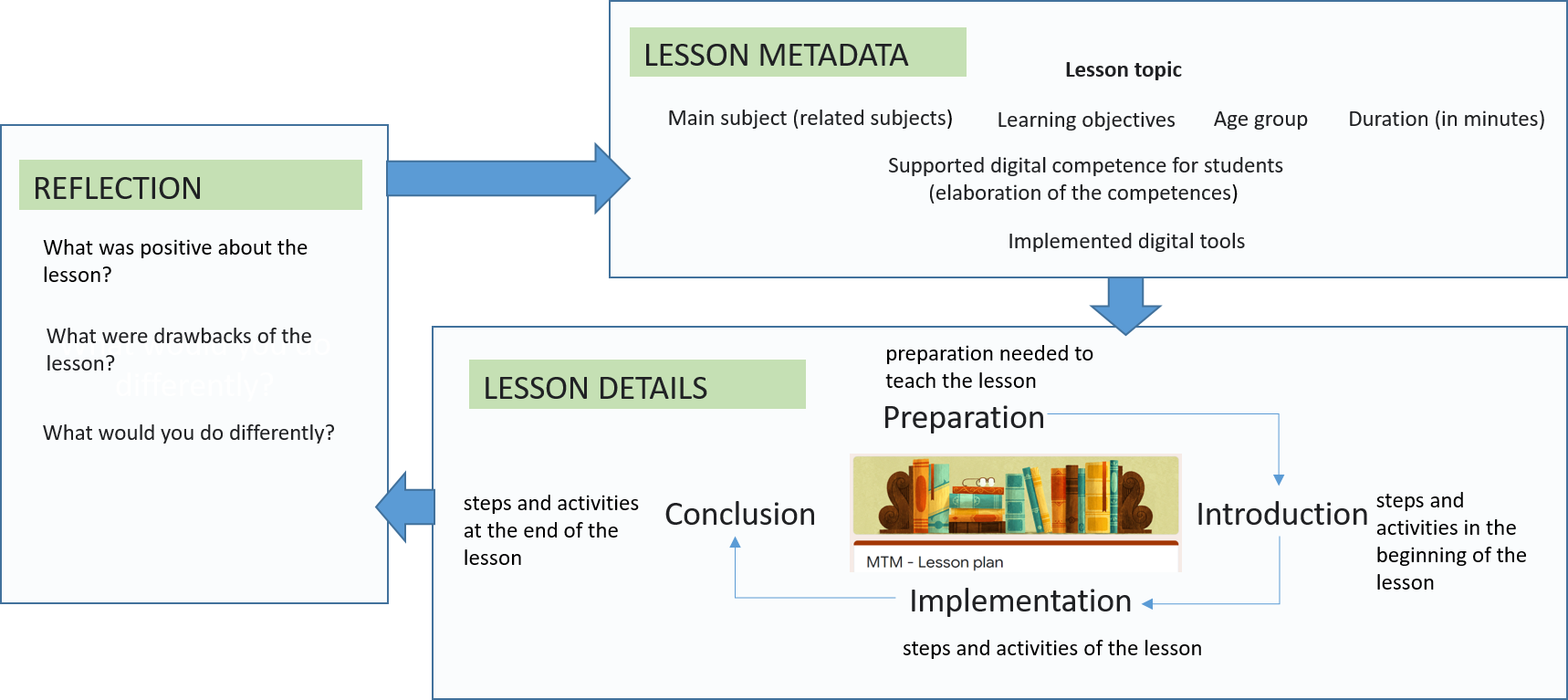 Lesson structure used within the project.